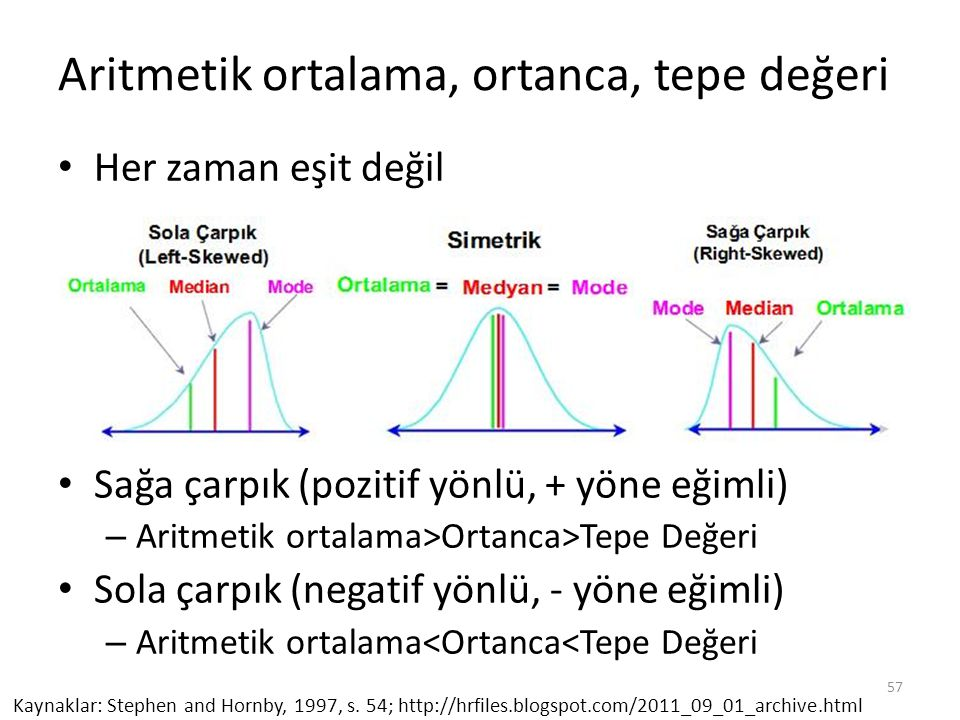 Aritmetik ortalama, ortanca, tepe değeri Her zaman eşit değil Sağa çarpık (pozitif yönlü, + yöne eğimli) – Aritmetik ortalama>Ortanca>Tepe Değeri Sola