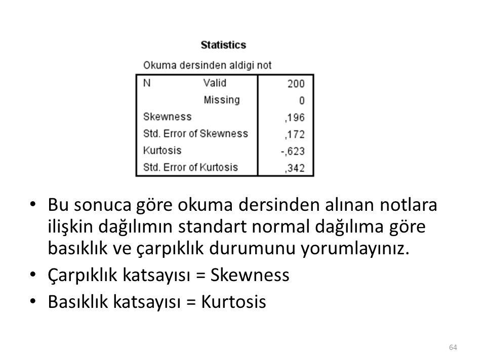 Bu sonuca göre okuma dersinden alınan notlara ilişkin dağılımın standart normal dağılıma göre basıklık ve çarpıklık durumunu yorumlayınız. Çarpıklık k