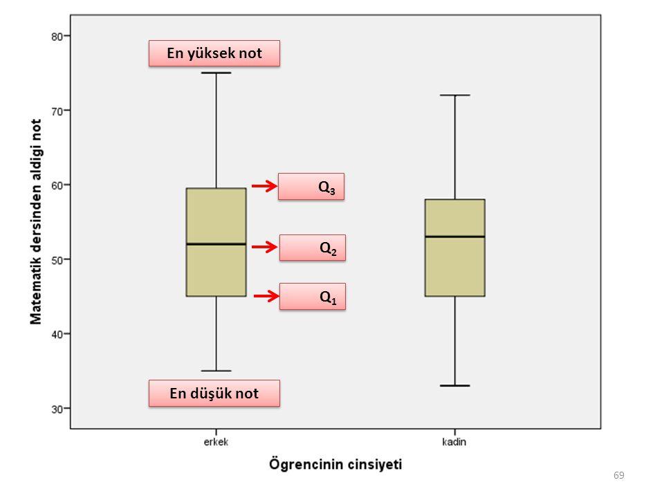 69 En düşük not En yüksek not Q1Q1 Q1Q1 Q3Q3 Q3Q3 Q2Q2 Q2Q2