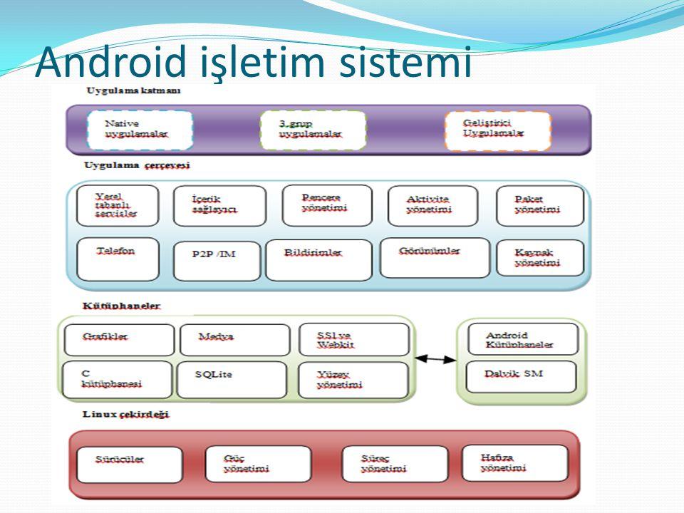 Android işletim sistemi