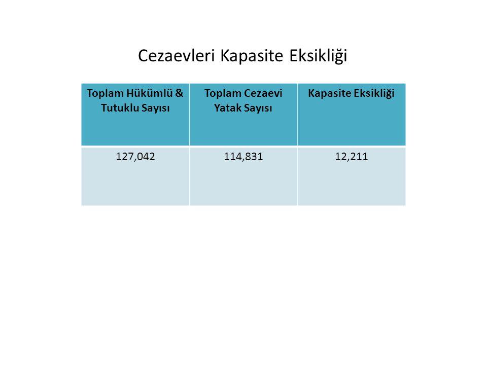 Toplam Hükümlü & Tutuklu Sayısı Toplam Cezaevi Yatak Sayısı Kapasite Eksikliği 127,042114,83112,211 Cezaevleri Kapasite Eksikliği