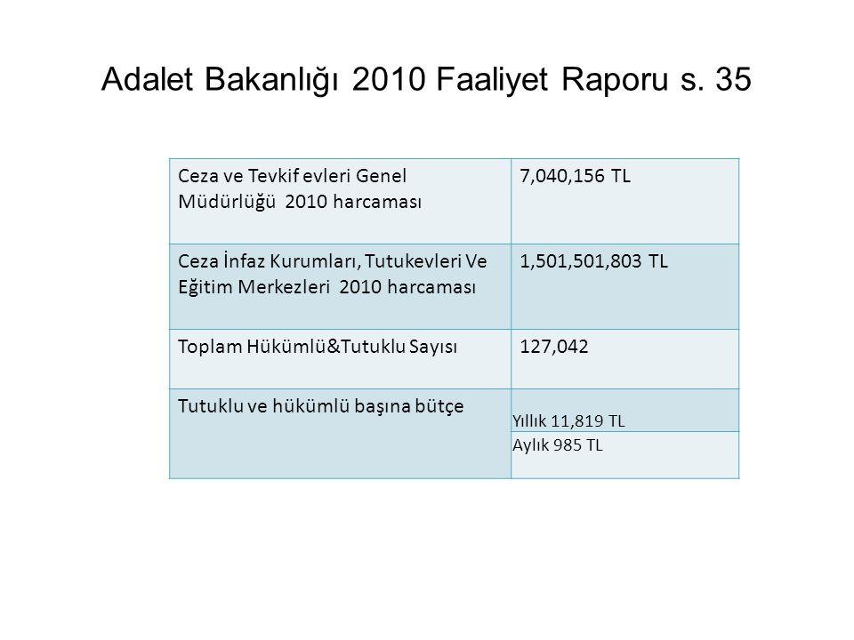 Adalet Bakanlığı 2010 Faaliyet Raporu s. 35 Ceza ve Tevkif evleri Genel Müdürlüğü 2010 harcaması 7,040,156 TL Ceza İnfaz Kurumları, Tutukevleri Ve Eği
