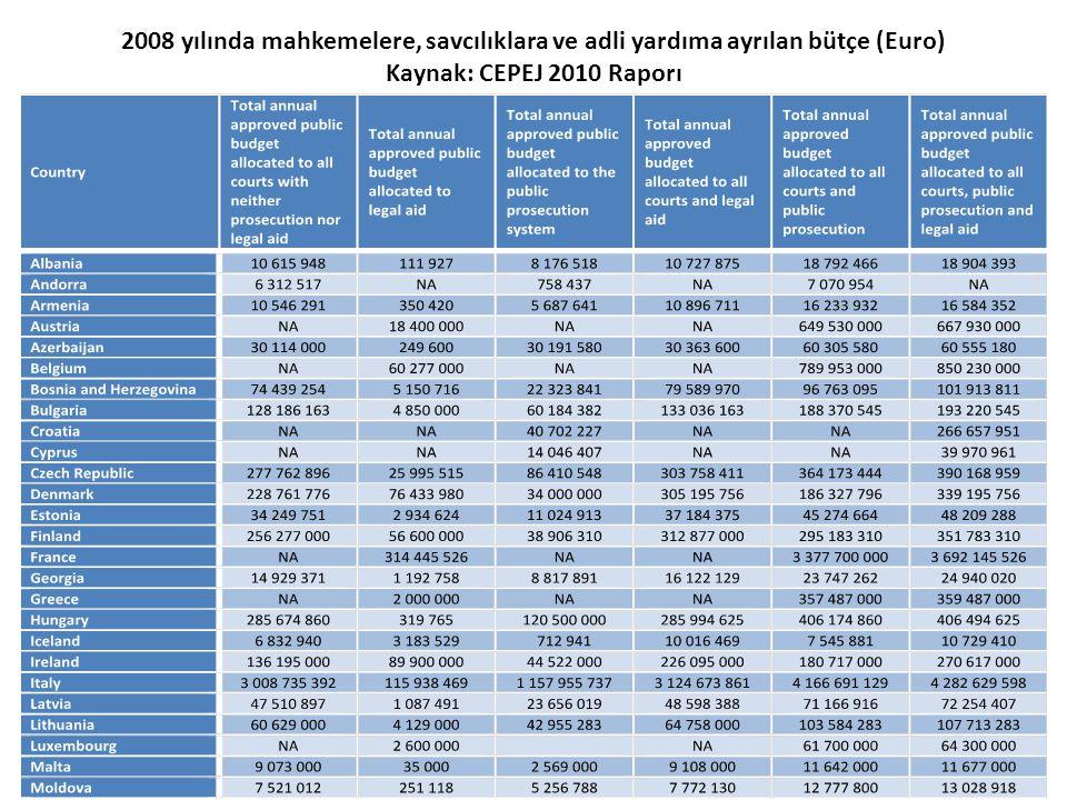 2008 yılında mahkemelere, savcılıklara ve adli yardıma ayrılan bütçe (Euro) Kaynak: CEPEJ 2010 Raporı