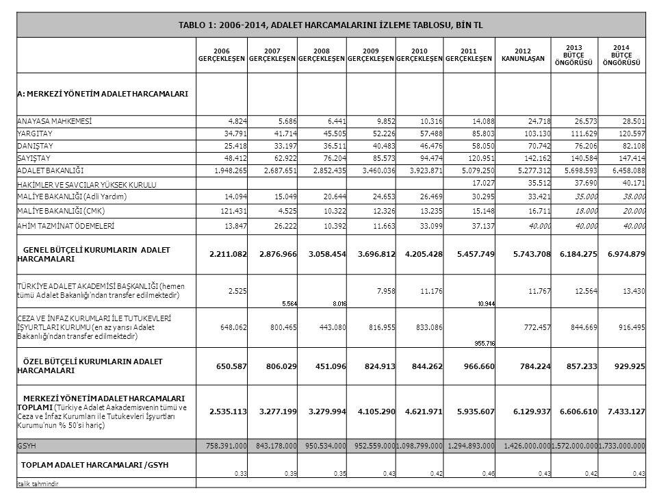 ADALET HARCAMALARINI İZLEMEKTE KULLANILAN VERİ KAYNAKLARI ANAYASA MAHKEMESİ, YARGITAY, DANIŞTAY, SAYIŞTAY, ADALET BAKANLIĞI, HAKİMLER VE SAVCILAR YÜKSEK KURULU : 2006-2011 gerçekleşmiş harcamaları: İdarelerin gerçekleşmiş harcamalarına yıllık olarak http://stk.bilgi.edu.tr/stkButce.asp adresinden ulaşılabilmektedir.