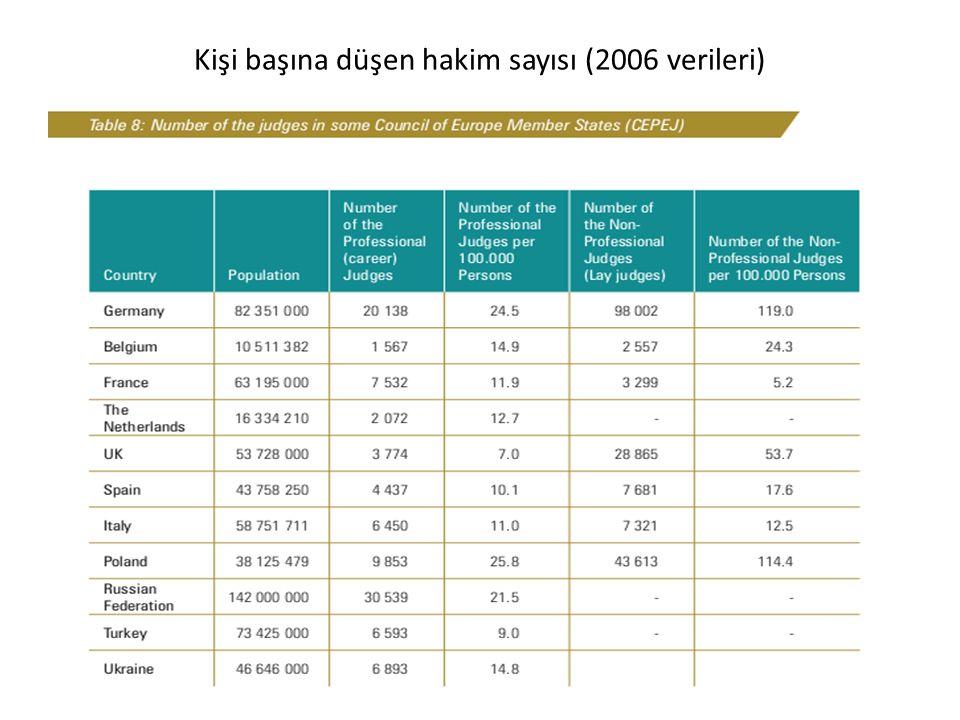 Kişi başına düşen hakim sayısı (2006 verileri)