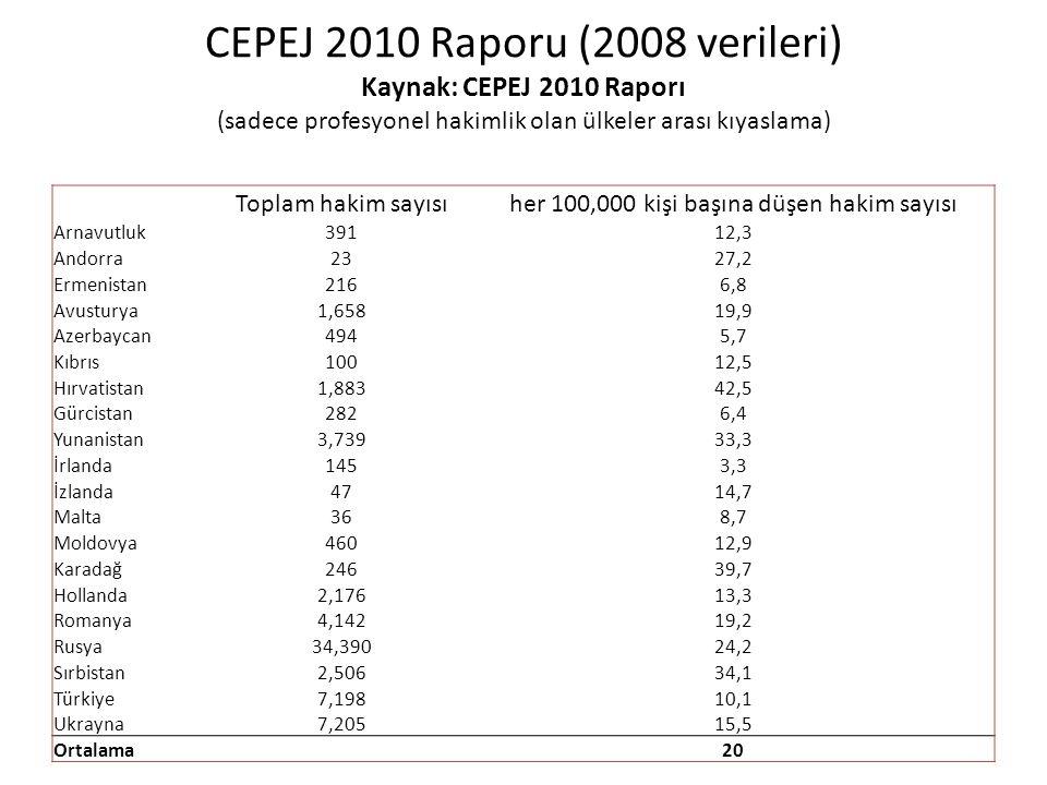 CEPEJ 2010 Raporu (2008 verileri) Kaynak: CEPEJ 2010 Raporı (sadece profesyonel hakimlik olan ülkeler arası kıyaslama) Toplam hakim sayısıher 100,000