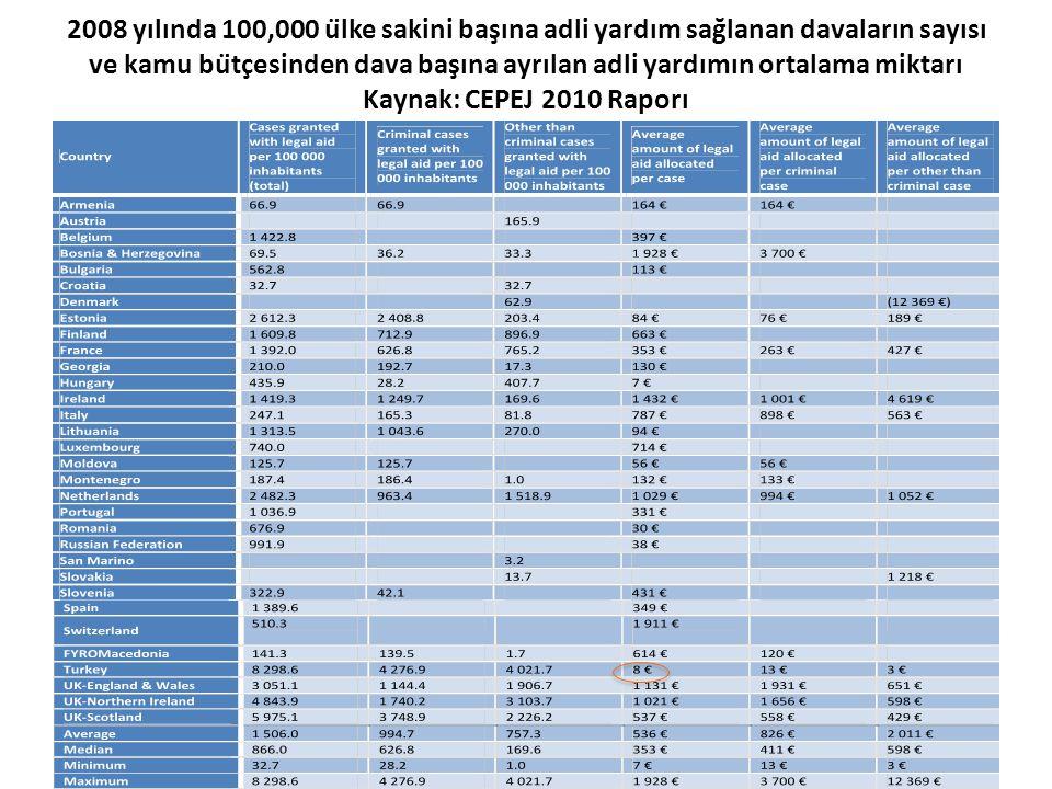 2008 yılında 100,000 ülke sakini başına adli yardım sağlanan davaların sayısı ve kamu bütçesinden dava başına ayrılan adli yardımın ortalama mik