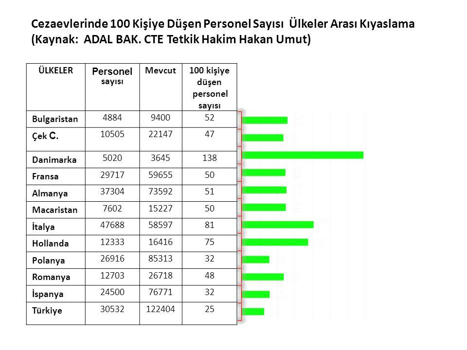 ÜLKELER Personel sayısı Mevcut100 kişiye düşen personel sayısı Bulgaristan 4884940052 Çek C. 105052214747 Danimarka 50203645138 Fransa 297175965550 Al