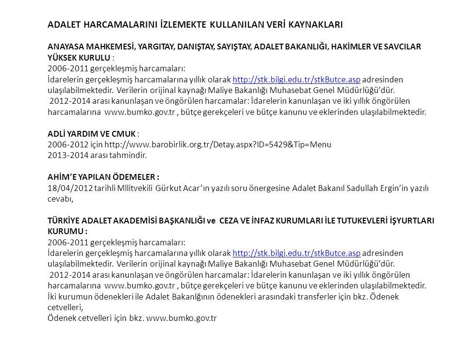 Türkiye'nin Adalet Harcamalarının GSYH'ya Oranı (Yıllar İçinde)