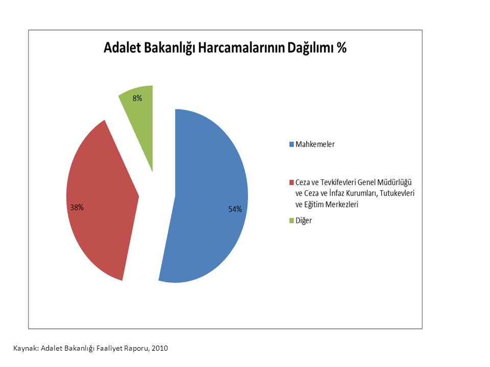 Tutuklu/Hükümlü Oranları Kaynak: Türkiye Barolar Birliği İnsan Hakları Merkezi Tutuklama Raporu 2011