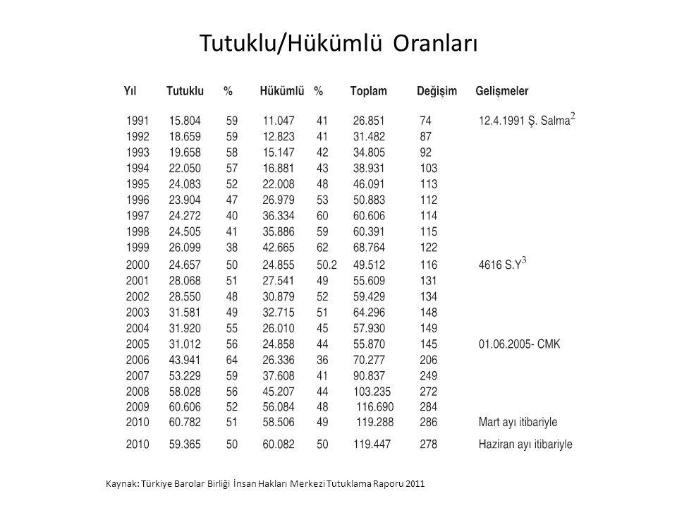 2010 yılı itibariyle çeşitli tiplerdeki ceza infaz kurumlarını gösterir tablo (Kaynak: Adalet Bakanlığı 2010 Faaliyet Raporu Syf 74)