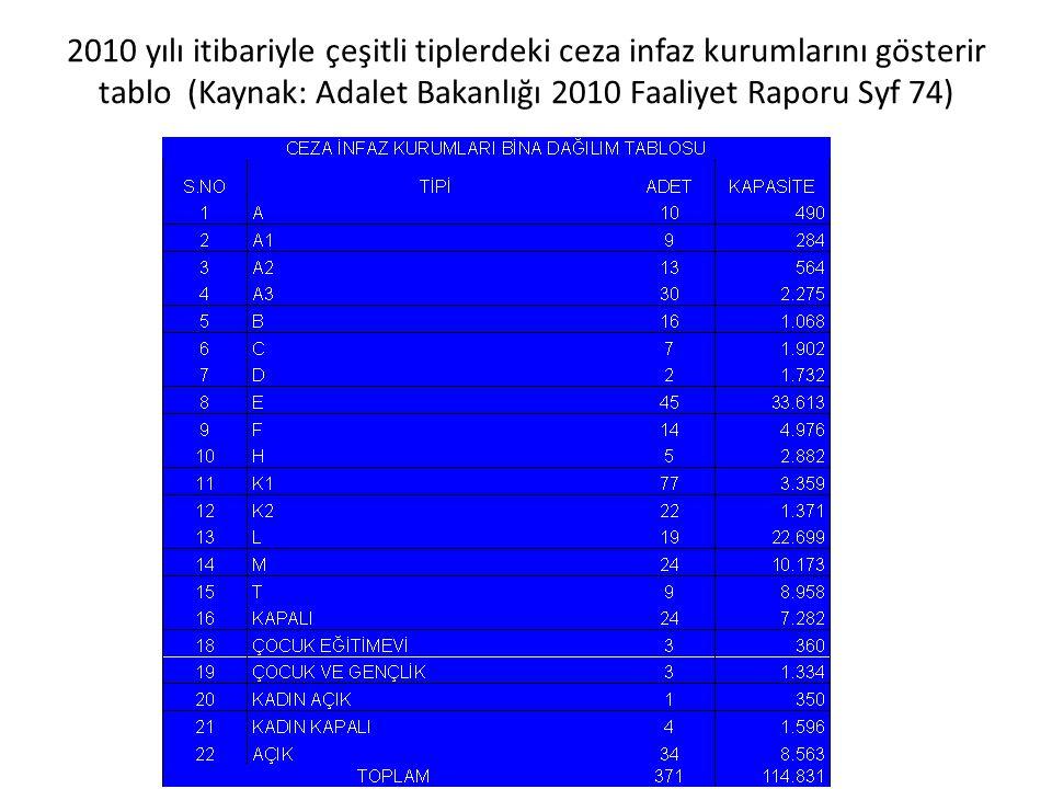 Adalet Bakanlığı Ceza ve Tevkif Evleri Genel Müdürlüğü internet sayfasından istatistikler: Tutuklu - Hükmen Tutuklu - Hükümlü Dağılımı ( Ekim 2011 İtibarıyla ) TutukluHükmen TutukluHükümlüGenel Toplam ÇYTÇYTÇYTÇYT Kadın461474152066486547233523425944574516 Erkek15773133332910185171131729820072118723181962120564122526 Toplam16233280734430191177611795220774453746602021125021127042 Ç=Çoçuk, Y=Yetişkin, T=Toplam Bu tablo, 19/04/2008 tarihli ve 26852 sayılı Resmi Gazete de yayımlanan 2008/13472 sayılı Bakanlar Kurulu Kararı ile yürürlüğe giren Resmi İstatistik Programı kapsamında olmayıp, hizmete özel olarak hazırlanmıştır