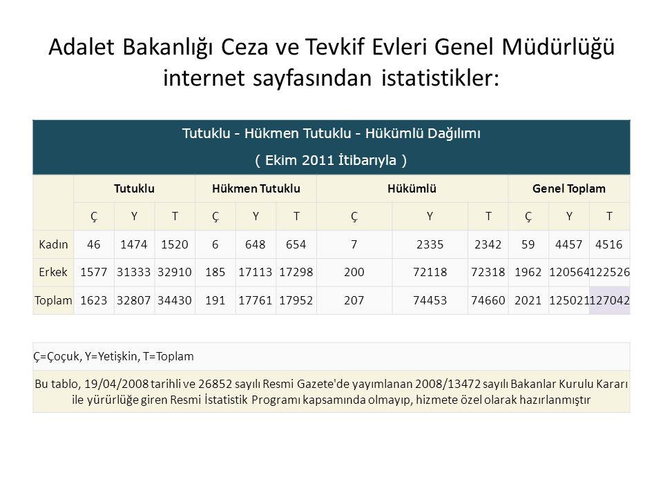 Adalet Bakanlığı Ceza ve Tevkif Evleri Genel Müdürlüğü internet sayfasından istatistikler: Tutuklu - Hükmen Tutuklu - Hükümlü Dağılımı ( Ekim 2011 İti