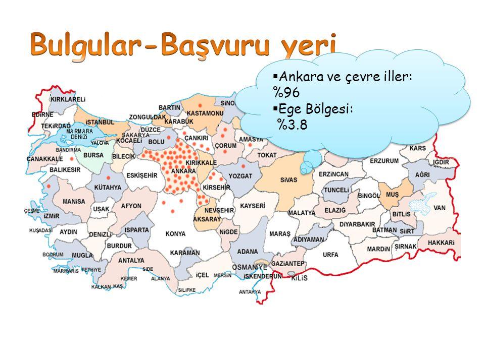  Ankara ve çevre iller: %96  Ege Bölgesi: %3.8  Ankara ve çevre iller: %96  Ege Bölgesi: %3.8