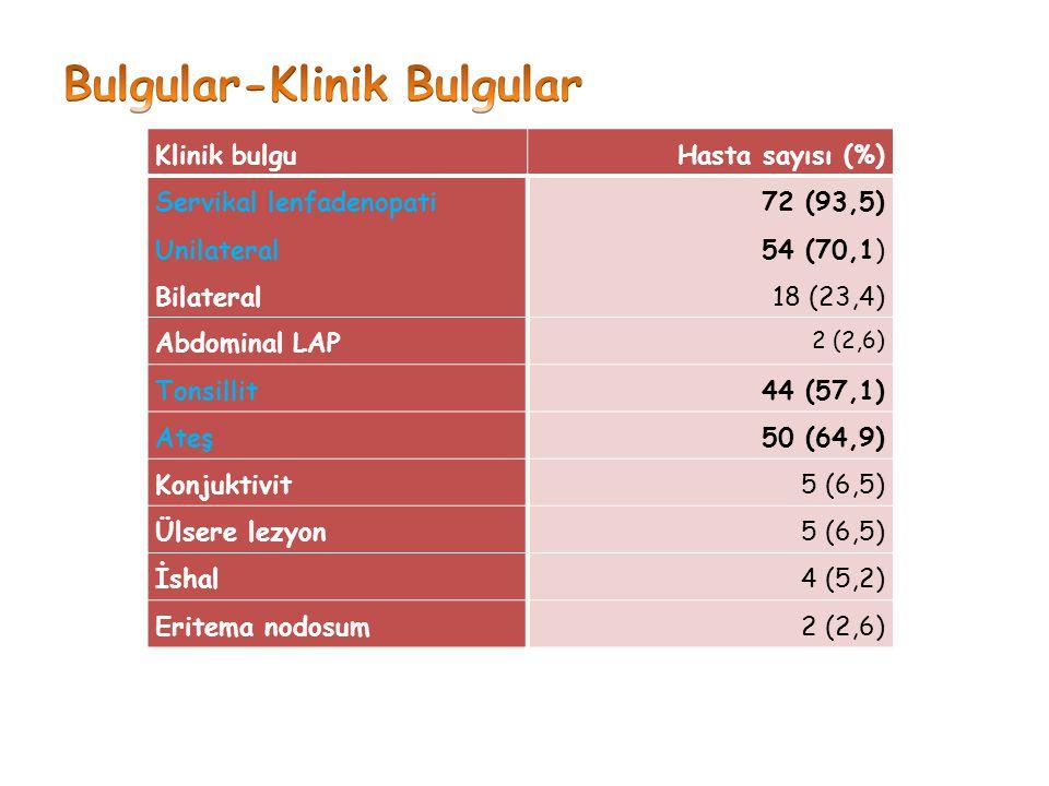Klinik bulguHasta sayısı (%) Servikal lenfadenopati Unilateral Bilateral 72 (93,5) 54 (70,1) 18 (23,4) Abdominal LAP 2 (2,6) Tonsillit44 (57,1) Ateş50