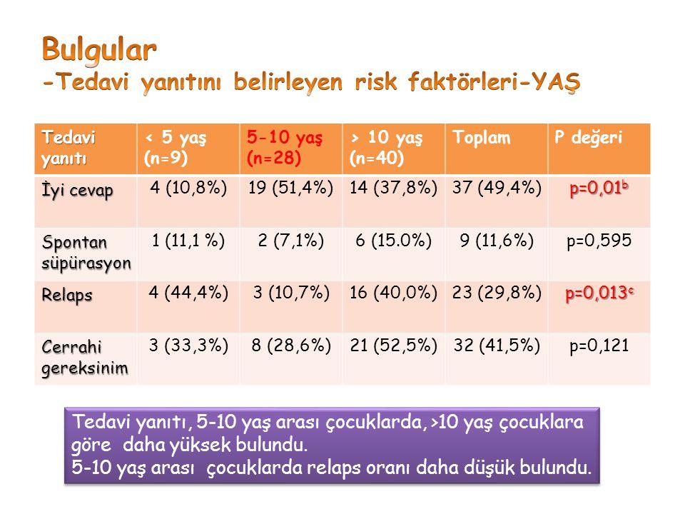Tedavi yanıtı < 5 yaş (n=9) 5-10 yaş (n=28) > 10 yaş (n=40) ToplamP değeri İyi cevap 4 (10,8%)19 (51,4%)14 (37,8%)37 (49,4%) p=0,01 b Spontan süpürasy