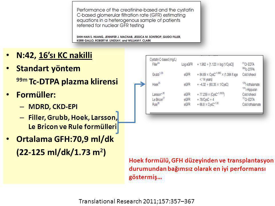 N:42, 16'sı KC nakilli Standart yöntem 99m Tc-DTPA plazma klirensi Formüller: – MDRD, CKD-EPI – Filler, Grubb, Hoek, Larsson, Le Bricon ve Rule formülleri Ortalama GFH:70,9 ml/dk (22-125 ml/dk/1.73 m 2 ) Translational Research 2011;157:357–367 Hoek formülü, GFH düzeyinden ve transplantasyon durumundan bağımsız olarak en iyi performansı göstermiş…