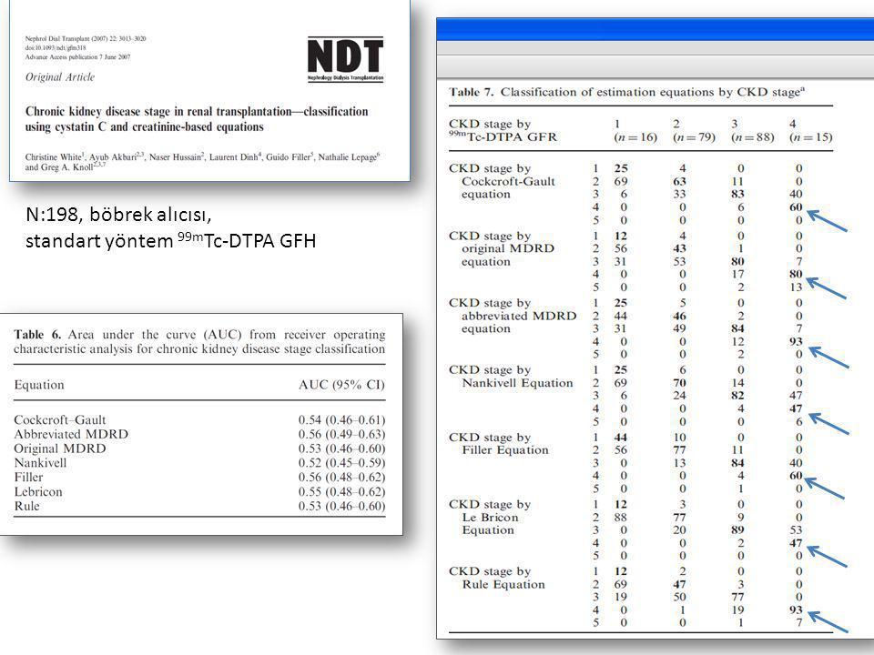N:198, böbrek alıcısı, standart yöntem 99m Tc-DTPA GFH