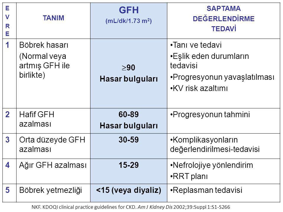 EVREEVRE TANIM GFH (mL/dk/1.73 m 2 ) SAPTAMA DEĞERLENDİRME TEDAVİ 1Böbrek hasarı (Normal veya artmış GFH ile birlikte)  90 Hasar bulguları Tanı ve tedavi Eşlik eden durumların tedavisi Progresyonun yavaşlatılması KV risk azaltımı 2Hafif GFH azalması 60-89 Hasar bulguları Progresyonun tahmini 3Orta düzeyde GFH azalması 30-59Komplikasyonların değerlendirilmesi-tedavisi 4Ağır GFH azalması15-29Nefrolojiye yönlendirim RRT planı 5Böbrek yetmezliği<15 (veya diyaliz)Replasman tedavisi NKF.
