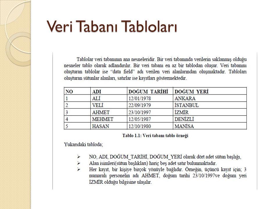Veri Tabanı Tabloları