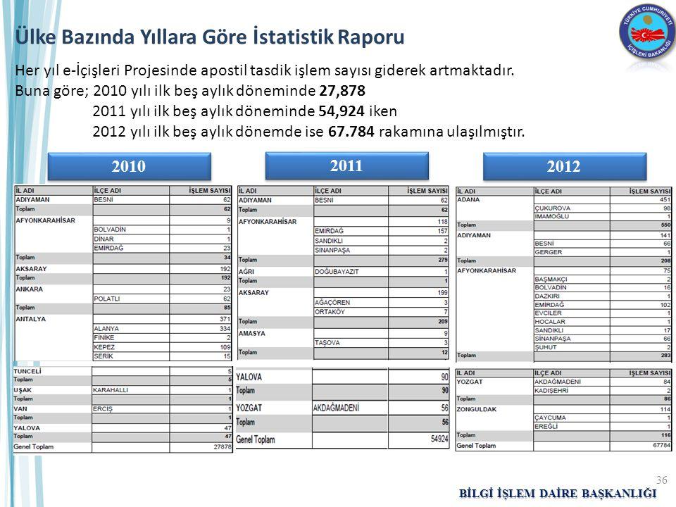 BİLGİ İŞLEM DAİRE BAŞKANLIĞI Ülke Bazında Yıllara Göre İstatistik Raporu 2010 2011 2012 36 Her yıl e-İçişleri Projesinde apostil tasdik işlem sayısı g