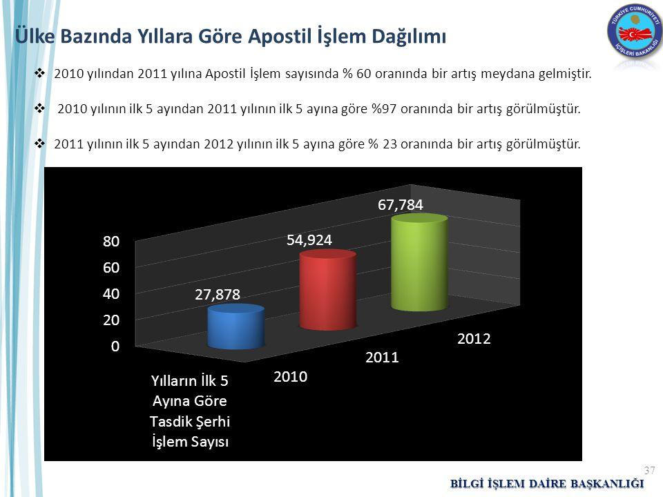 BİLGİ İŞLEM DAİRE BAŞKANLIĞI Ülke Bazında Yıllara Göre Apostil İşlem Dağılımı  2010 yılından 2011 yılına Apostil İşlem sayısında % 60 oranında bir ar