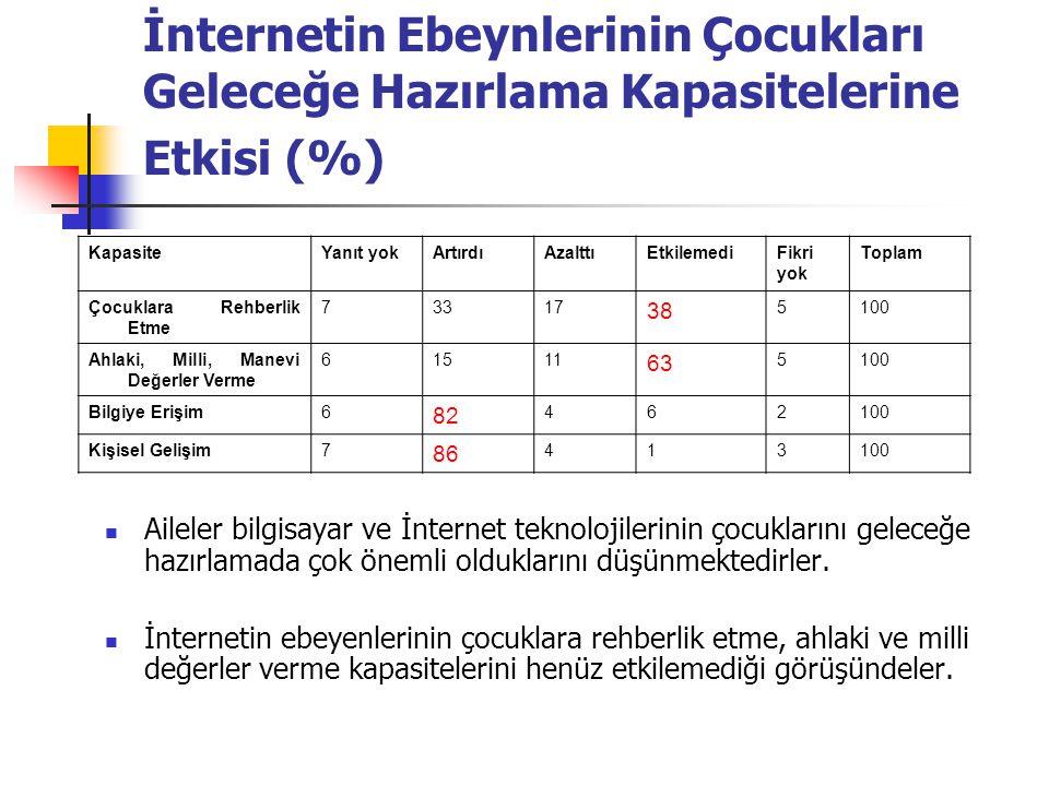 İnternetin Ebeynlerinin Çocukları Geleceğe Hazırlama Kapasitelerine Etkisi (%) KapasiteYanıt yokArtırdıAzalttıEtkilemediFikri yok Toplam Çocuklara Reh