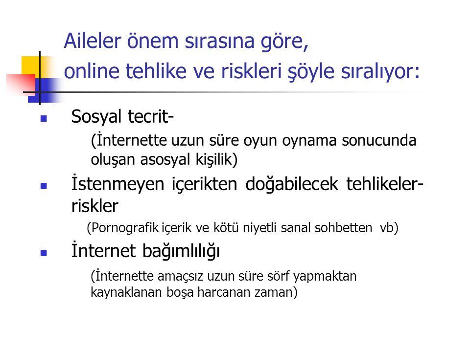 Aileler önem sırasına göre, online tehlike ve riskleri şöyle sıralıyor: Sosyal tecrit- (İnternette uzun süre oyun oynama sonucunda oluşan asosyal kişi
