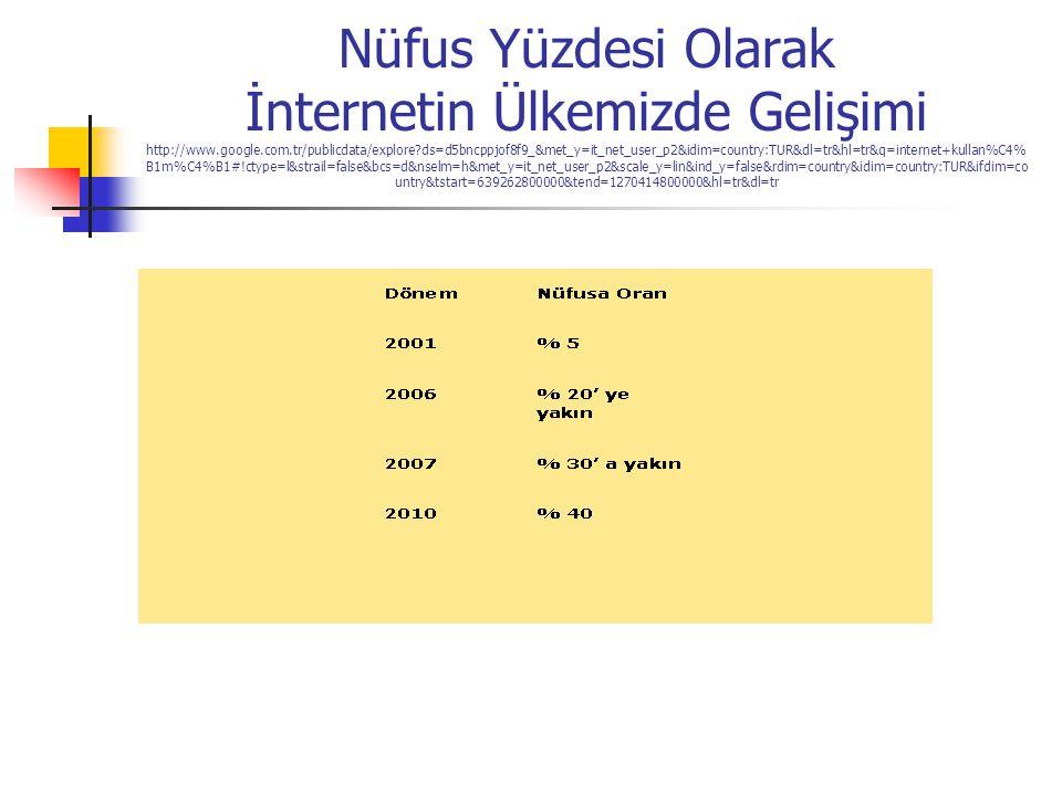 Nüfus Yüzdesi Olarak İnternetin Ülkemizde Gelişimi http://www.google.com.tr/publicdata/explore?ds=d5bncppjof8f9_&met_y=it_net_user_p2&idim=country:TUR