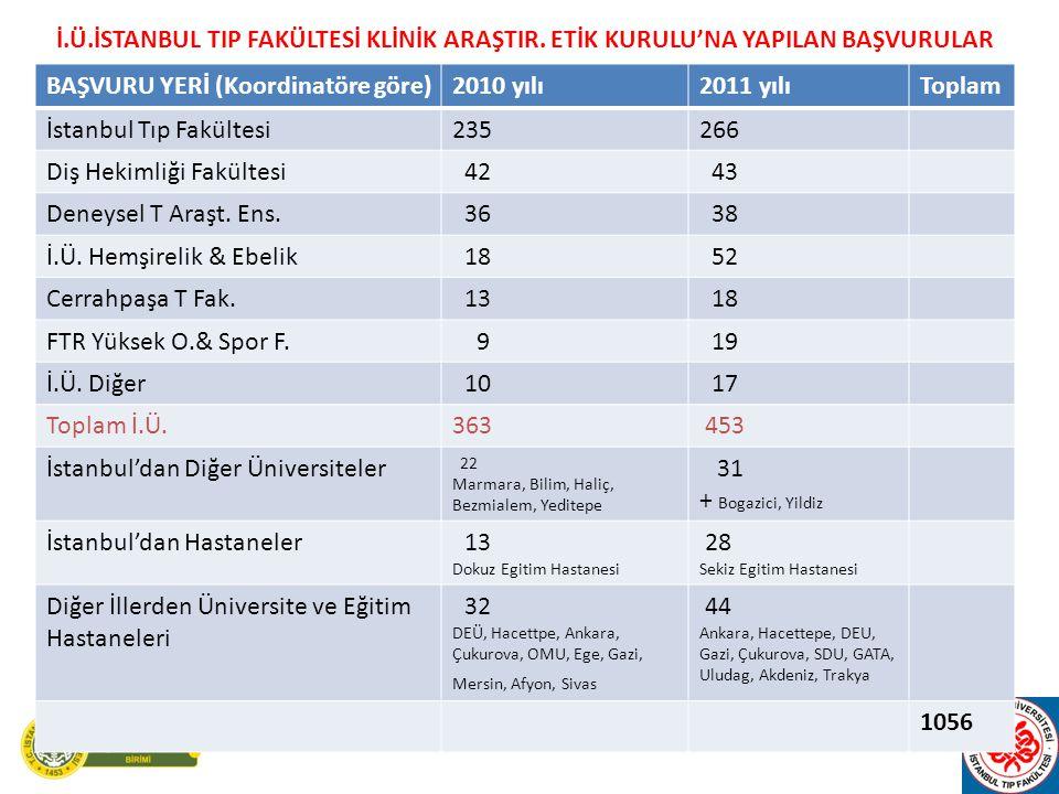 BAŞVURU YERİ (Koordinatöre göre)2010 yılı2011 yılıToplam İstanbul Tıp Fakültesi235266 Diş Hekimliği Fakültesi 42 43 Deneysel T Araşt.