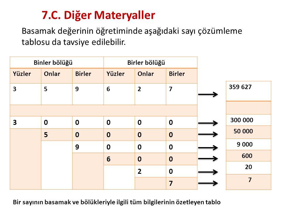 7.C. Diğer Materyaller Basamak değerinin öğretiminde aşağıdaki sayı çözümleme tablosu da tavsiye edilebilir. Binler bölüğü Birler bölüğü YüzlerOnlarBi