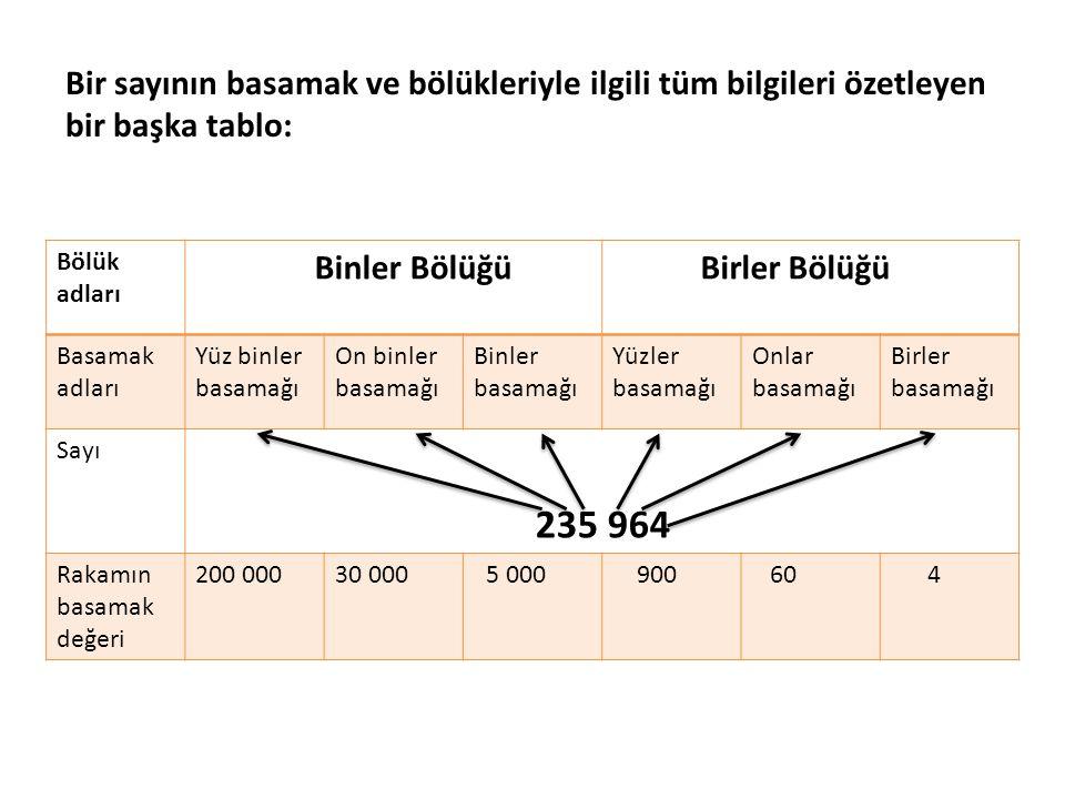Bir sayının basamak ve bölükleriyle ilgili tüm bilgileri özetleyen bir başka tablo: Bölük adları Binler Bölüğü Birler Bölüğü Basamak adları Yüz binler basamağı On binler basamağı Binler basamağı Yüzler basamağı Onlar basamağı Birler basamağı Sayı 235 964 Rakamın basamak değeri 200 00030 000 5 000 900 60 4