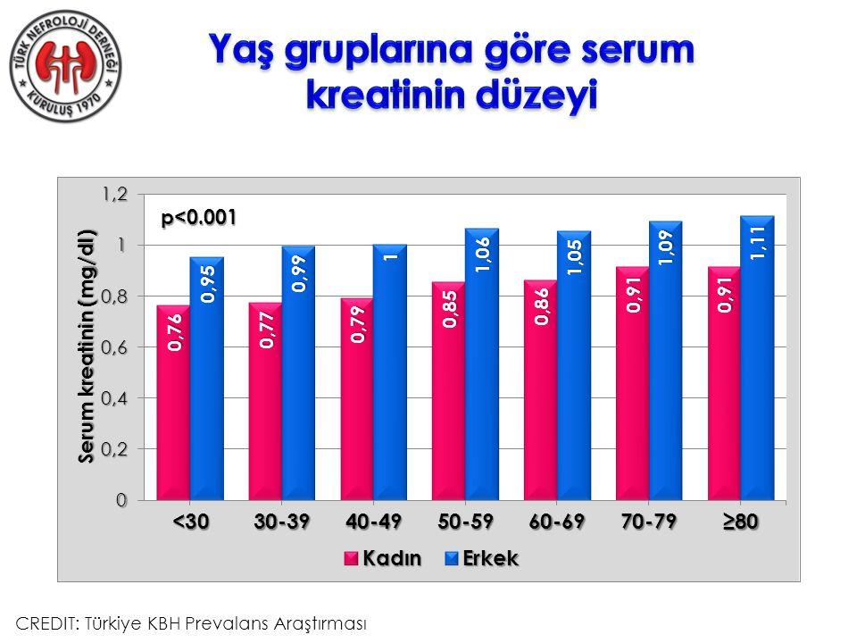 p<0.001 CREDIT: Türkiye KBH Prevalans Araştırması