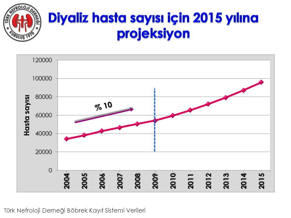 % 10 Türk Nefroloji Derneği Böbrek Kayıt Sistemi Verileri