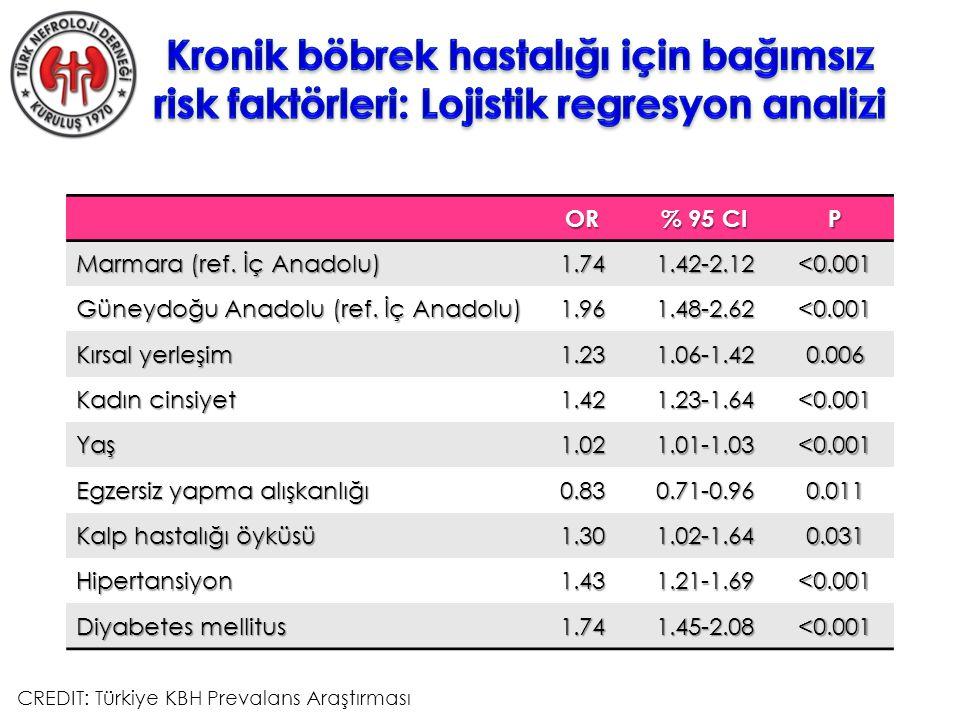 OR % 95 CI P Marmara (ref. İç Anadolu) 1.741.42-2.12<0.001 Güneydoğu Anadolu (ref.