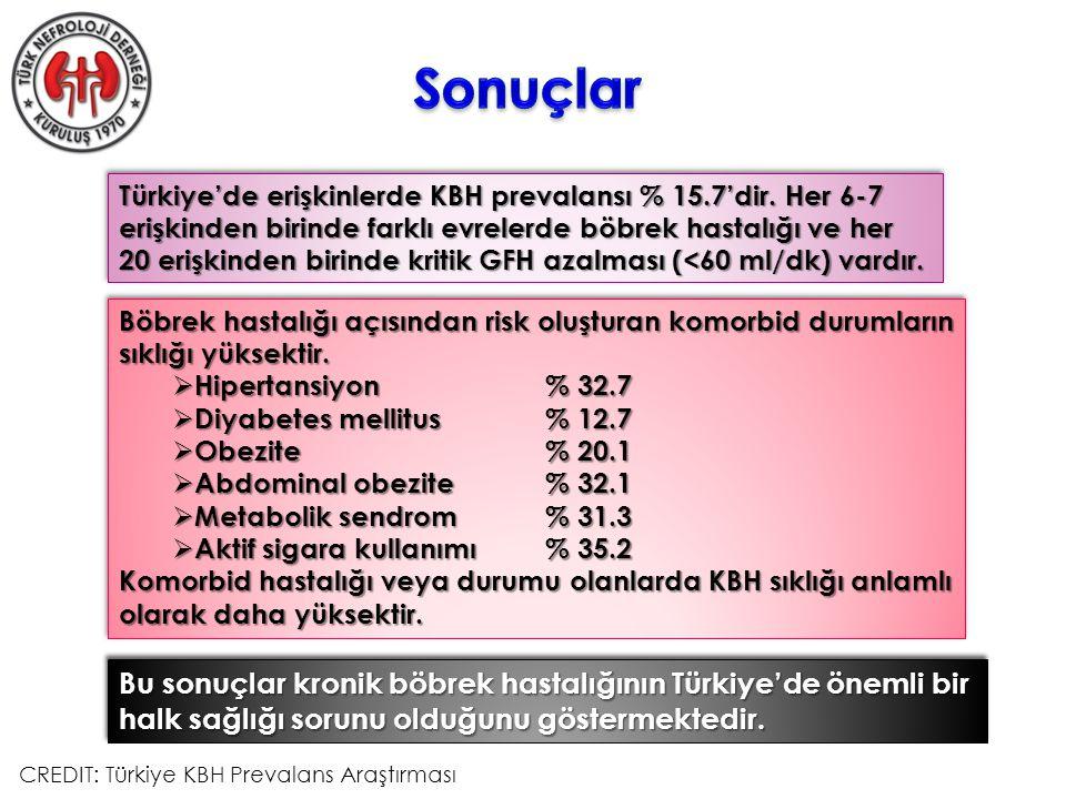 Türkiye'de erişkinlerde KBH prevalansı % 15.7'dir.