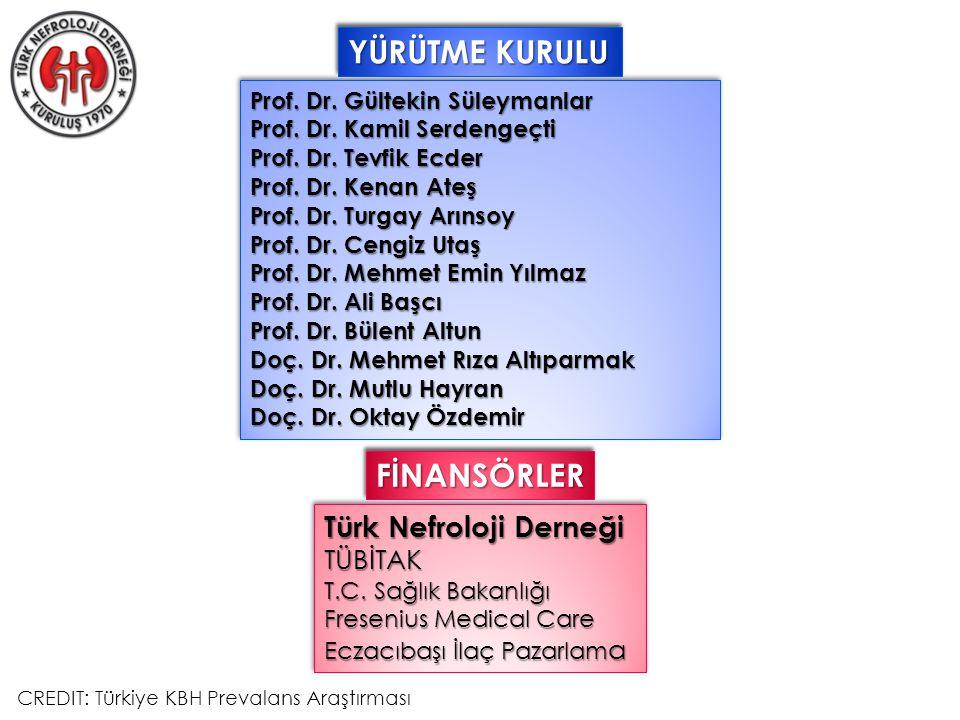 Prof. Dr. Gültekin Süleymanlar Prof. Dr. Kamil Serdengeçti Prof.