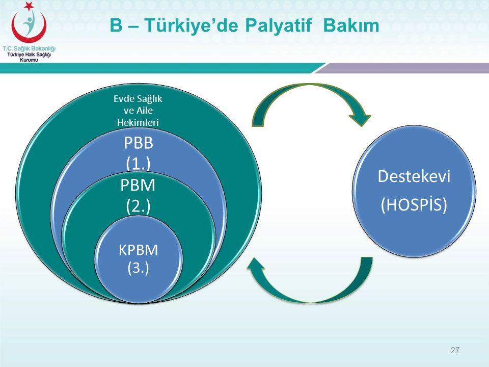 Evde Sağlık ve Aile Hekimleri PBB (1.) PBM (2.) KPBM (3.) 27 Destekevi (HOSPİS) B – Türkiye'de Palyatif Bakım