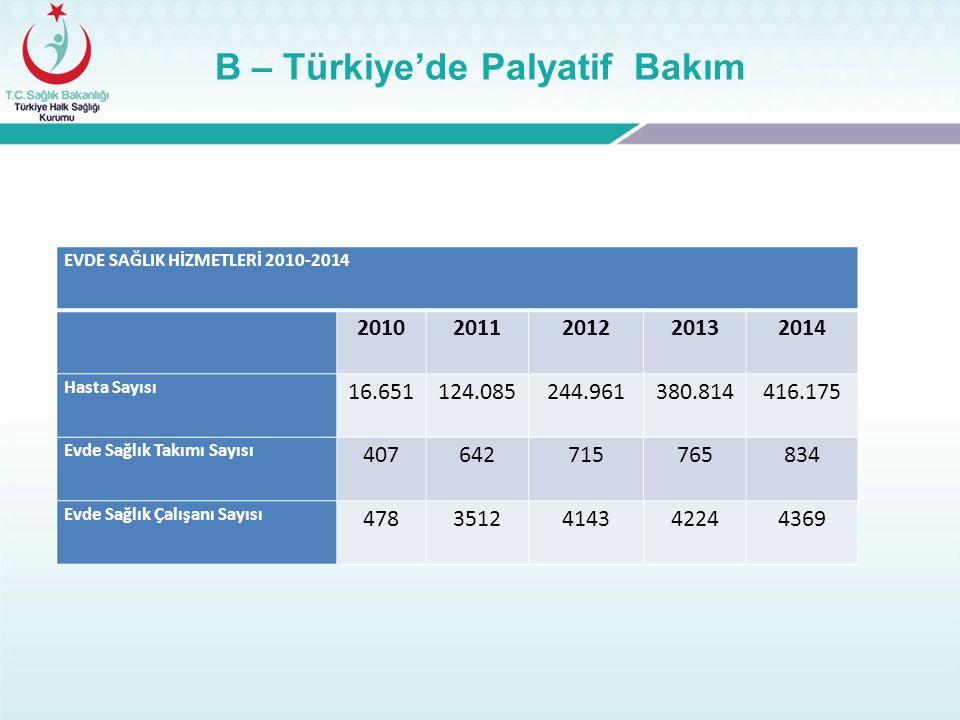 B – Türkiye'de Palyatif Bakım EVDE SAĞLIK HİZMETLERİ 2010-2014 20102011201220132014 Hasta Sayısı 16.651124.085244.961380.814416.175 Evde Sağlık Takımı