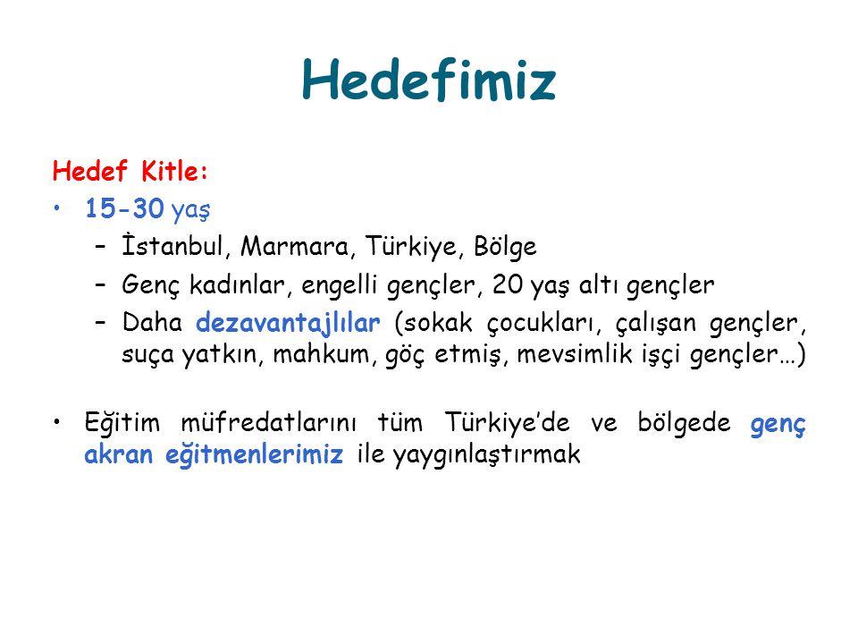 Hedefimiz Hedef Kitle: 15-30 yaş –İstanbul, Marmara, Türkiye, Bölge –Genç kadınlar, engelli gençler, 20 yaş altı gençler –Daha dezavantajlılar (sokak çocukları, çalışan gençler, suça yatkın, mahkum, göç etmiş, mevsimlik işçi gençler…) Eğitim müfredatlarını tüm Türkiye'de ve bölgede genç akran eğitmenlerimiz ile yaygınlaştırmak