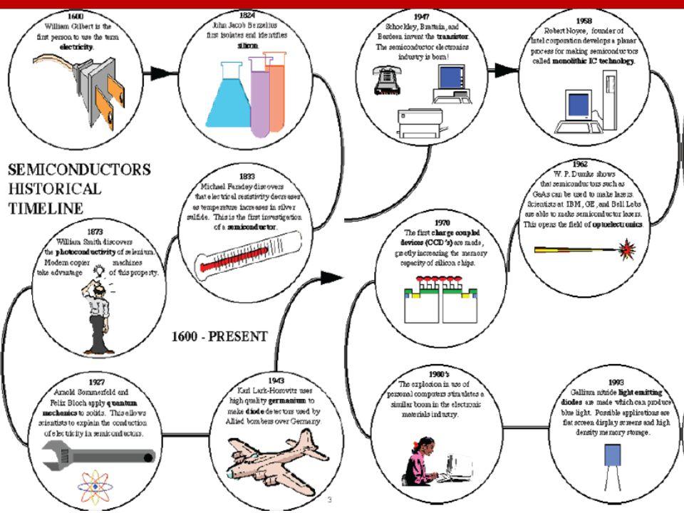 ELEKTRİK ELEKTRONİK MÜHENDİSLİĞİNE GİRİŞ Dr. Ahmet KÜÇÜKER Sakarya Üniversitesi - Elektrik-Elektronik Mühendisliği Bölümü 4 Yarıiletken Teknolojisi