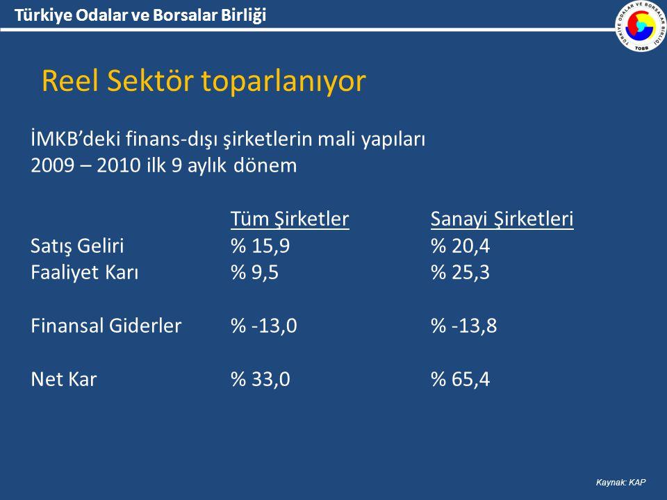 Türkiye Odalar ve Borsalar Birliği Reel Sektör toparlanıyor İMKB'deki finans-dışı şirketlerin mali yapıları 2009 – 2010 ilk 9 aylık dönem Tüm ŞirketlerSanayi Şirketleri Satış Geliri% 15,9% 20,4 Faaliyet Karı% 9,5% 25,3 Finansal Giderler% -13,0% -13,8 Net Kar% 33,0% 65,4 Kaynak: KAP