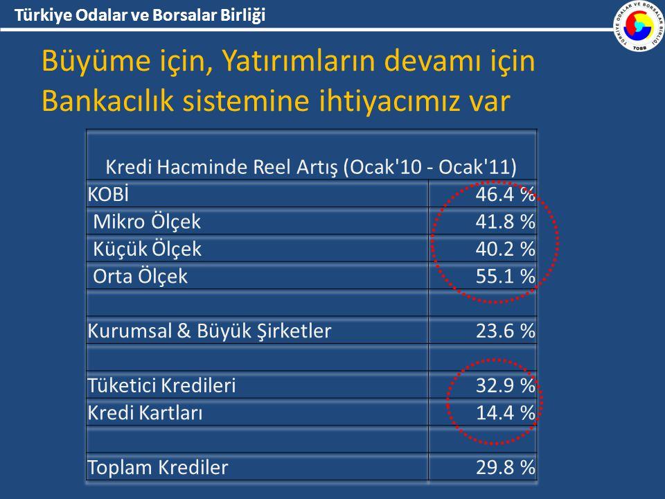 Türkiye Odalar ve Borsalar Birliği Büyüme için, Yatırımların devamı için Bankacılık sistemine ihtiyacımız var