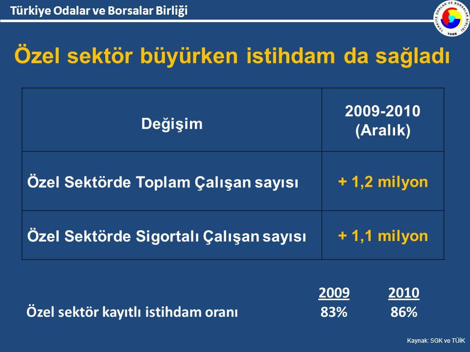 Türkiye Odalar ve Borsalar Birliği Değişim 2009-2010 (Aralık) Özel Sektörde Toplam Çalışan sayısı+ 1,2 milyon Özel Sektörde Sigortalı Çalışan sayısı+ 1,1 milyon Özel sektör büyürken istihdam da sağladı Kaynak: SGK ve TÜİK 20092010 Özel sektör kayıtlı istihdam oranı83%86%