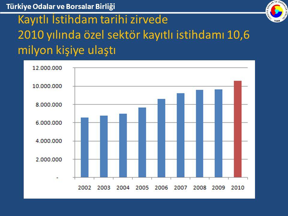 Türkiye Odalar ve Borsalar Birliği Kayıtlı İstihdam tarihi zirvede 2010 yılında özel sektör kayıtlı istihdamı 10,6 milyon kişiye ulaştı