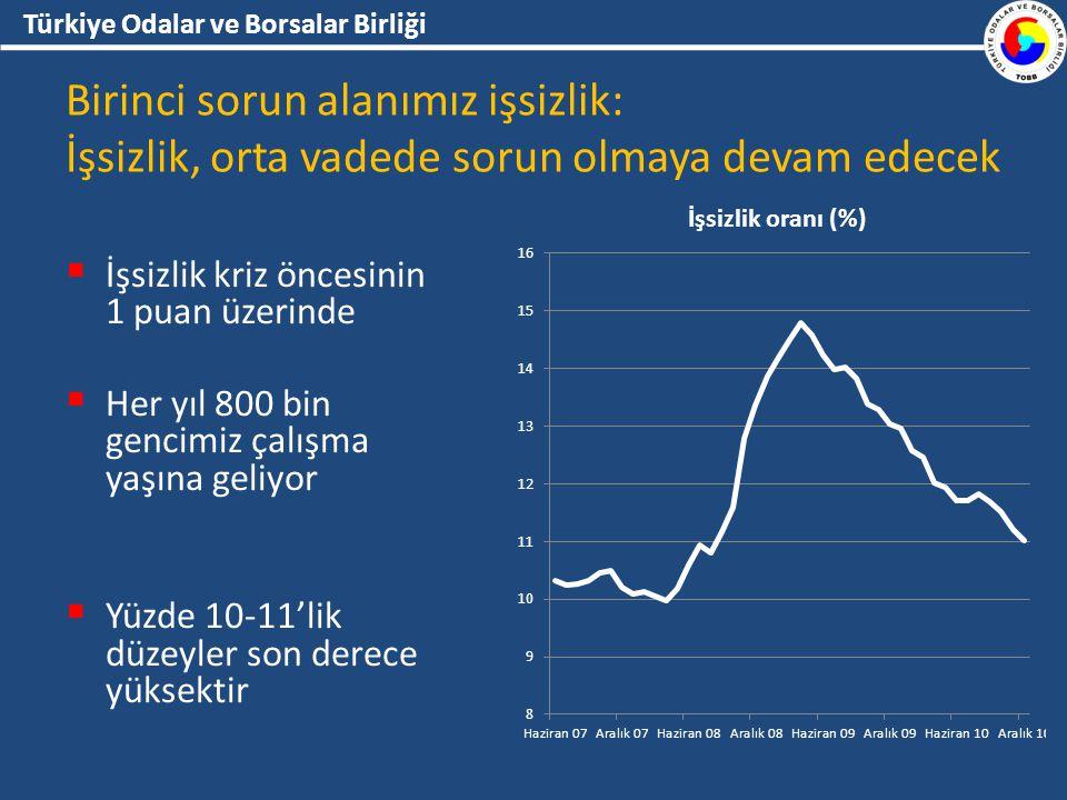 Türkiye Odalar ve Borsalar Birliği Birinci sorun alanımız işsizlik: İşsizlik, orta vadede sorun olmaya devam edecek  İşsizlik kriz öncesinin 1 puan üzerinde  Her yıl 800 bin gencimiz çalışma yaşına geliyor  Yüzde 10-11'lik düzeyler son derece yüksektir