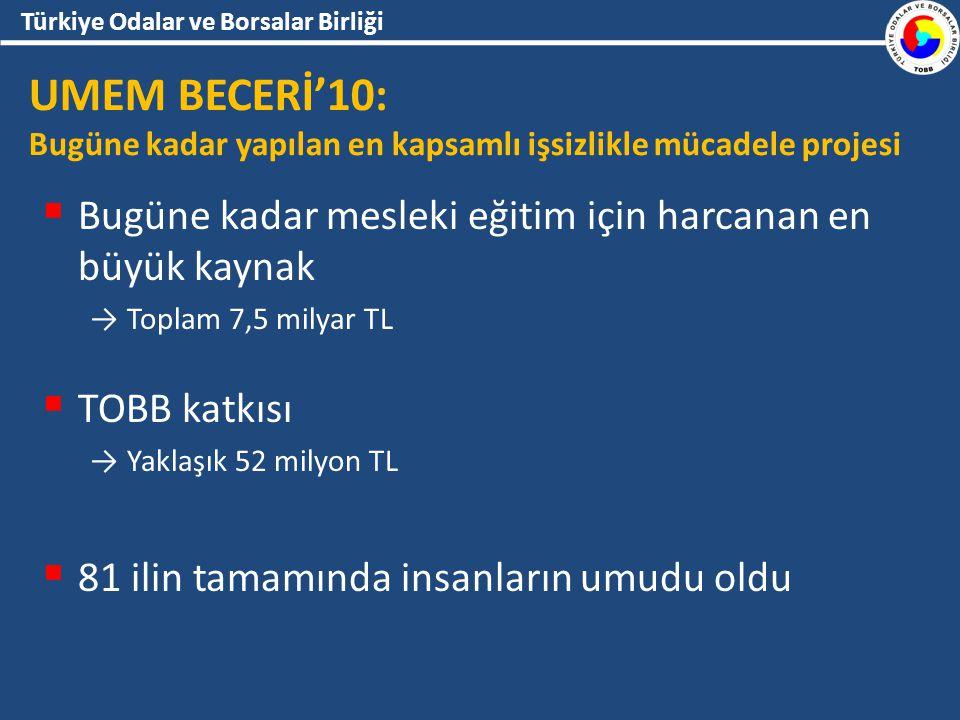 Türkiye Odalar ve Borsalar Birliği UMEM BECERİ'10: Bugüne kadar yapılan en kapsamlı işsizlikle mücadele projesi  Bugüne kadar mesleki eğitim için harcanan en büyük kaynak → Toplam 7,5 milyar TL  TOBB katkısı → Yaklaşık 52 milyon TL  81 ilin tamamında insanların umudu oldu