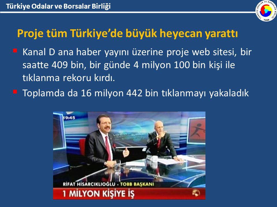 Türkiye Odalar ve Borsalar Birliği Proje tüm Türkiye'de büyük heyecan yarattı  Kanal D ana haber yayını üzerine proje web sitesi, bir saatte 409 bin, bir günde 4 milyon 100 bin kişi ile tıklanma rekoru kırdı.