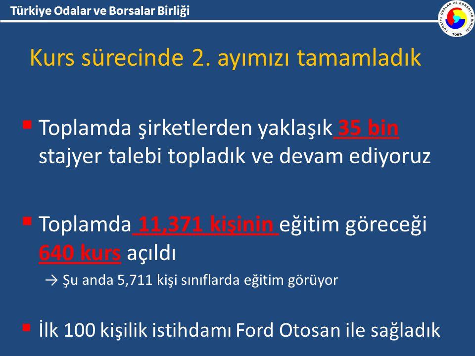 Türkiye Odalar ve Borsalar Birliği Kurs sürecinde 2.