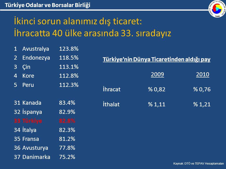 Türkiye Odalar ve Borsalar Birliği İkinci sorun alanımız dış ticaret: İhracatta 40 ülke arasında 33.